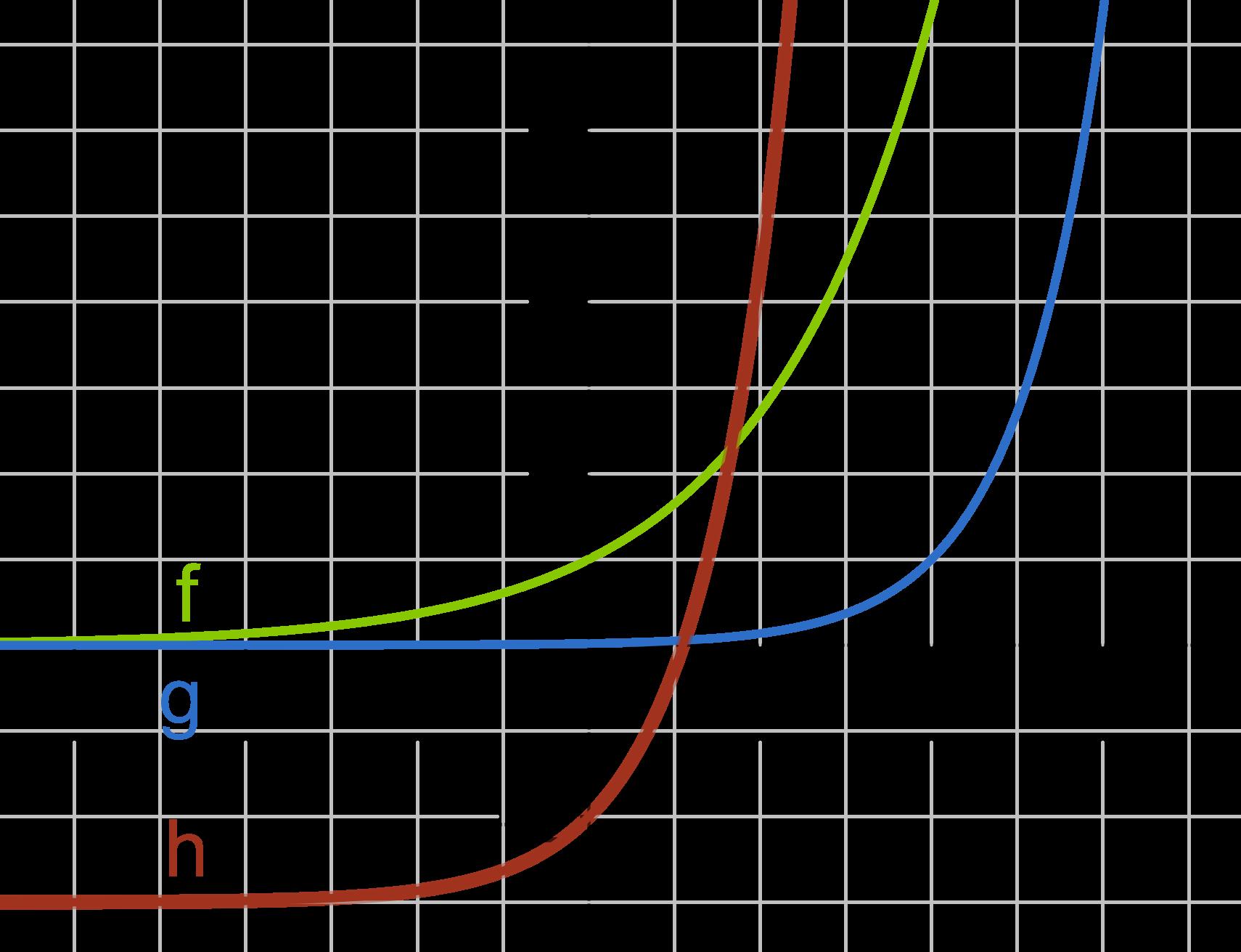 Exponentialfunktion: Verschiebung