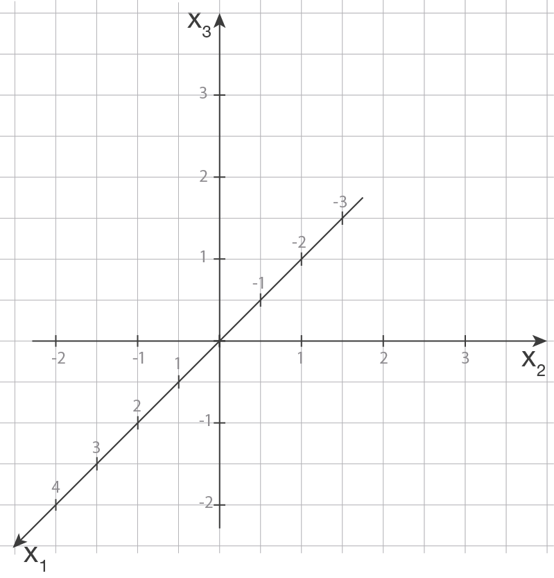 punkte geometrie mathe digitales schulbuch spickzettel. Black Bedroom Furniture Sets. Home Design Ideas