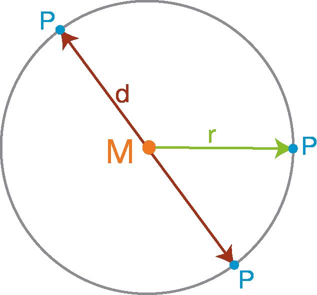 Berechnungen am Kreis: Einführung
