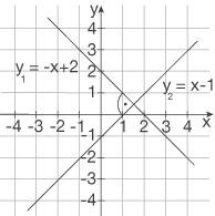 Quadratische Funktionen: Parallele und orthogonale Gerade
