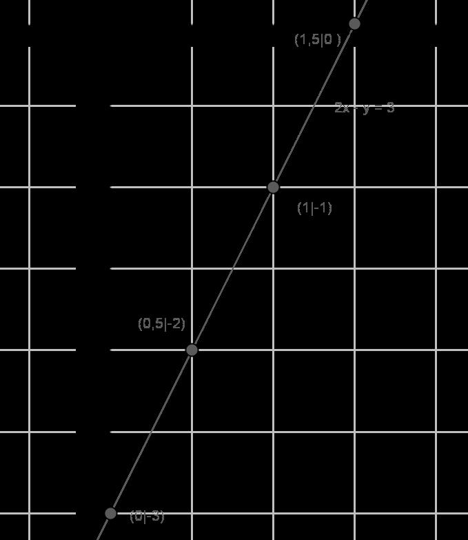 Lineare Gleichungen mit zwei Variablen - Terme und Gleichungen ...