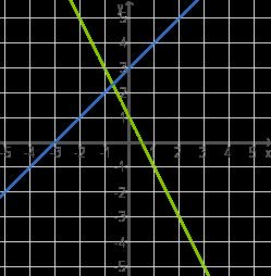 Lineare Gleichungssysteme: Zeichnerisch lösen