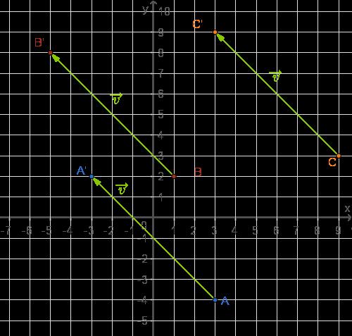 Abbildungen im Koordinatensystem: Parallelverschiebung
