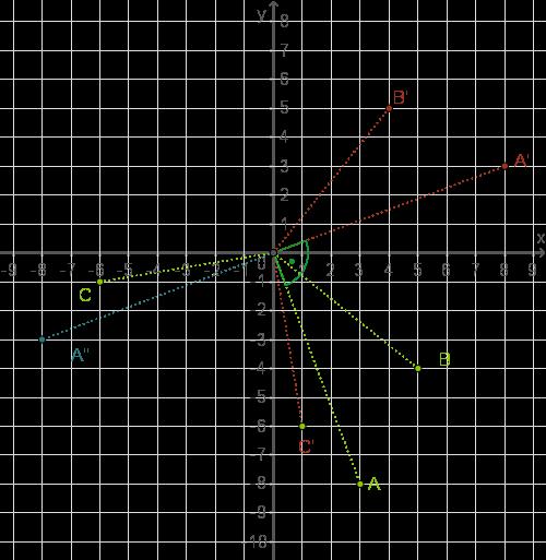 Abbildungen im Koordinatensystem: Drehung um den Ursprung