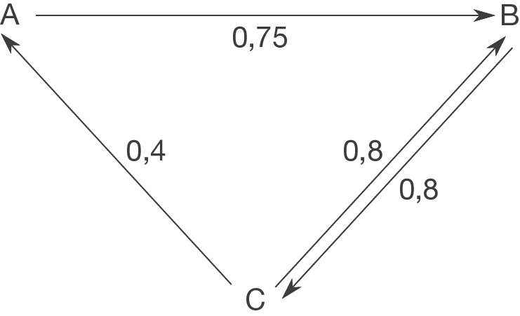 Übergangsmatrizen: Übergangsgraphen