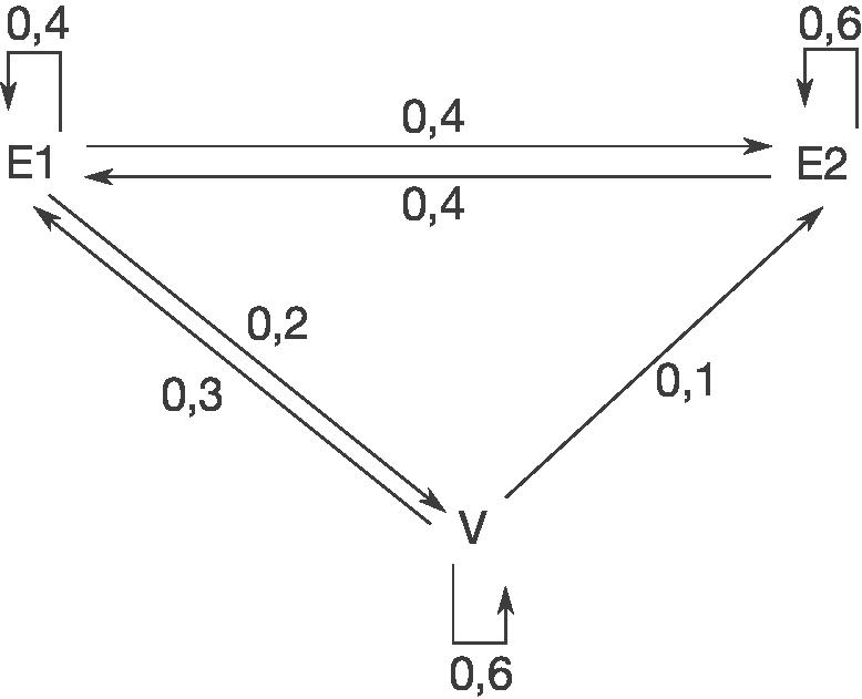 Übergangsmatrizen: Übergangsmatrix