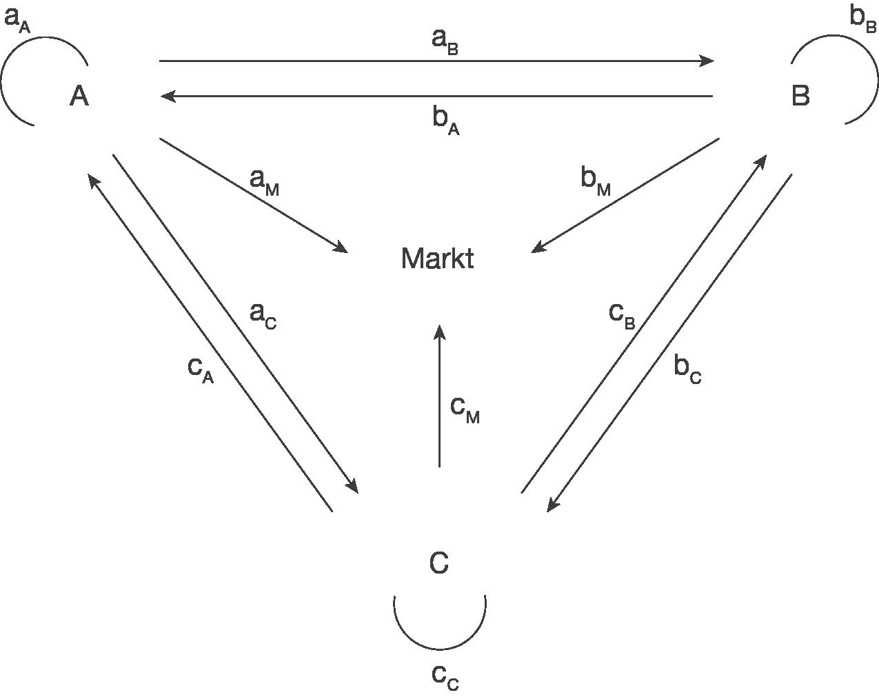 Leontief-Modell: Verflechtungsdiagramm