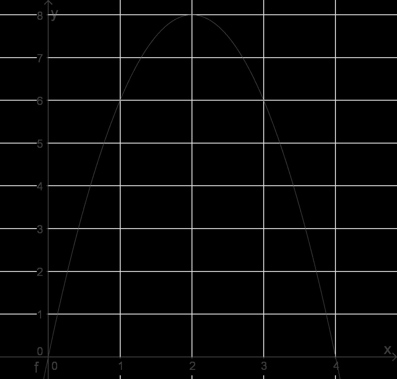 Quadratische Funktionen: Modellierung