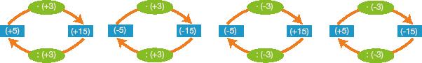 Multiplizieren und Dividieren: Dividieren