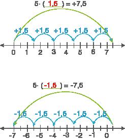 Multiplizieren und Dividieren: Multiplizieren