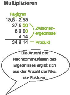 Brüche: Mit Dezimalbrüchen rechnen