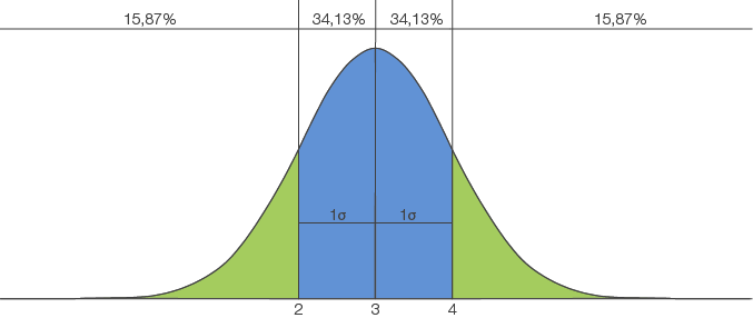 Sigma Intervall