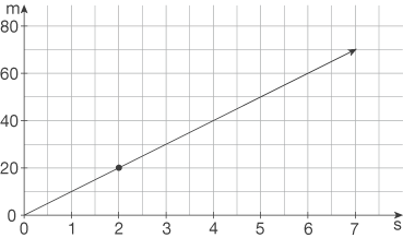Proportionale Zuordnungen: Schaubilder von proportionalen Zuordnungen