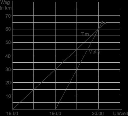 Proportionale Zuordnungen: Weg-Zeit-Zuordnungen