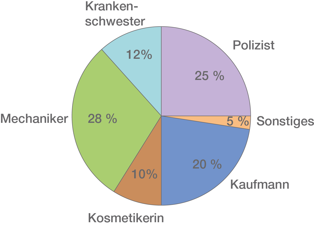 Prozent- und Zinsrechnung: Grundbegriffe