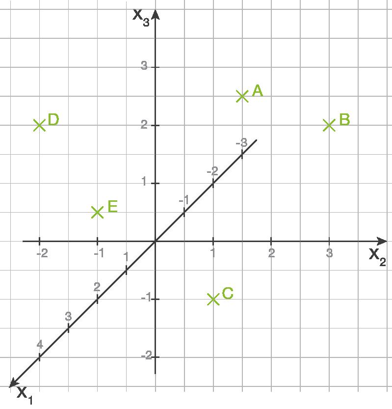 Geometrie: Punkte