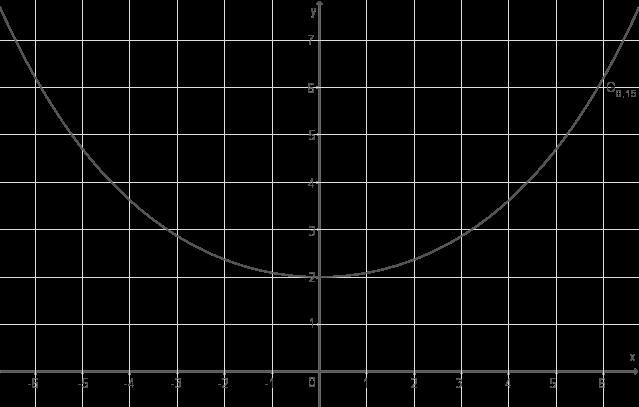 aufgabe 2 2 abi 2017 mathe abitur ea cas brandenburg aufgaben. Black Bedroom Furniture Sets. Home Design Ideas