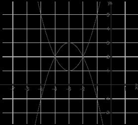 Quadratische Funktionen: Schnittpunkt Gerade - Parabel