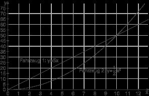 Quadratische Funktionen: Schnittstellen zweier Funktionen