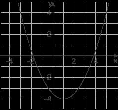 Quadratische Funktionen: Achsenschnittpunkte