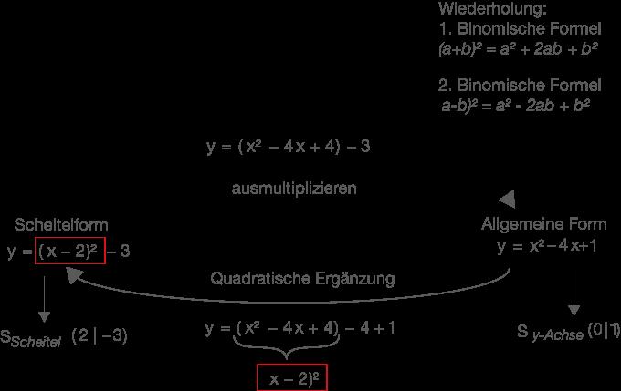 Quadratische Funktionen: Scheitelform und allgemeine Form