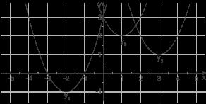 Quadratische Funktionen: Vermischte Aufgaben
