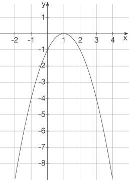 Quadratische Funktionen: Verschiebung in x-Richtung
