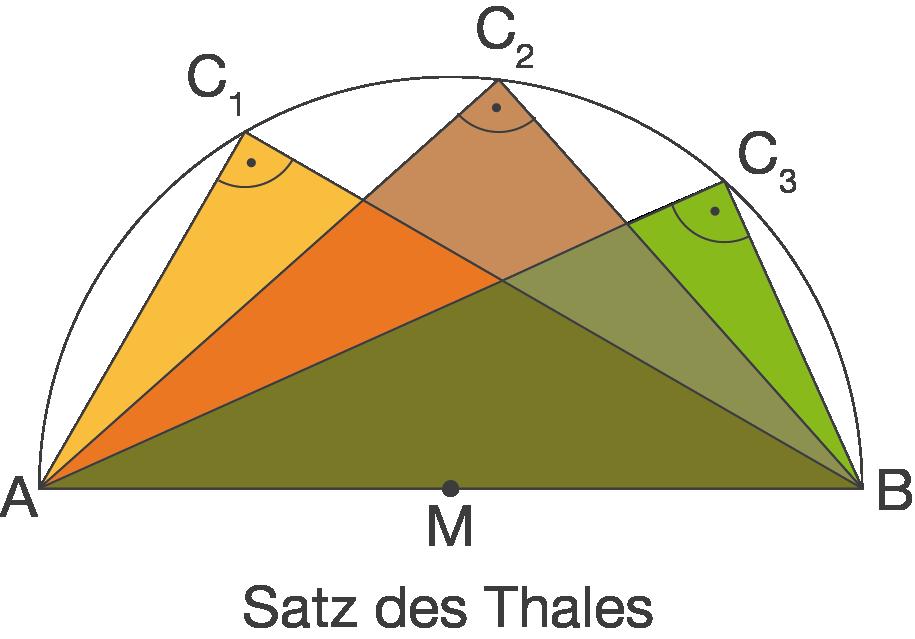 In der Ebene: Satz des Thales