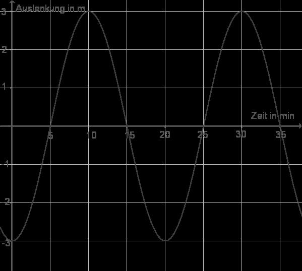 Sinus- und Kosinusfunktion: Modellierung
