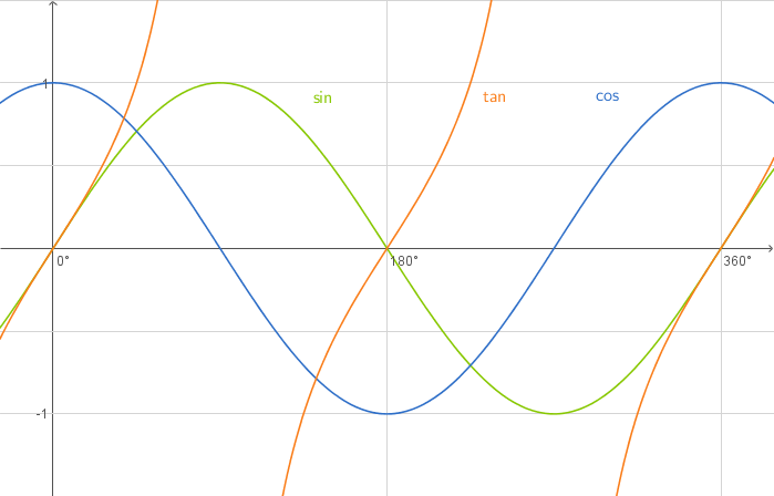 trigonometrie graphen zu sinus kosinus und tangens