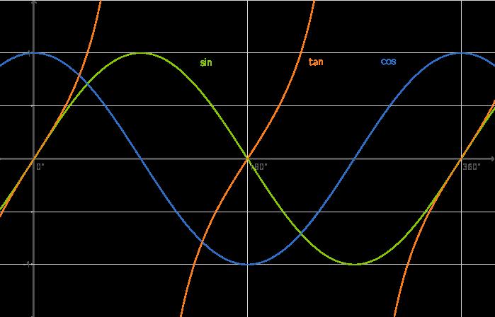 Graphen zu Sinus, Kosinus und Tangens - Trigonometrie - Mathe ...