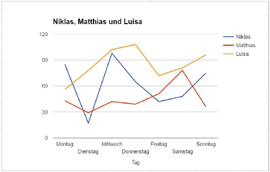 Statistik: Tabellenkalkulation