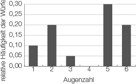 Statistische Grundbegriffe: Arithmetisches Mittel und Modalwert