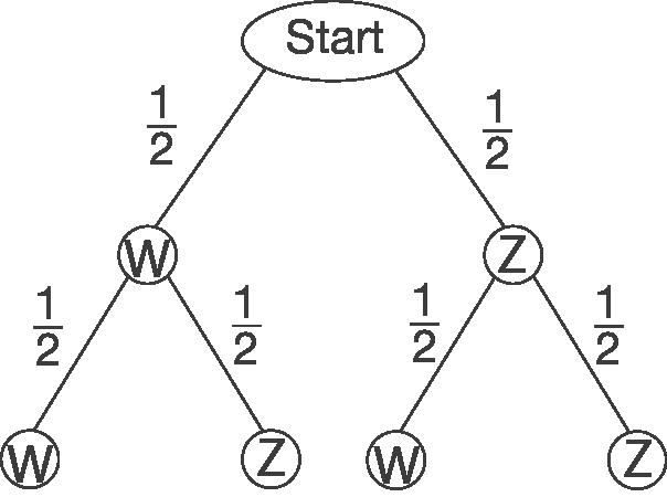 Wahrscheinlichkeiten: Baumdiagramme und Pfadregel