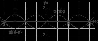 Trigonometrische Funktionen: Eigenschaften der Sinusfunktion