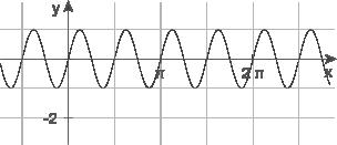 Trigonometrische Funktionen: Streckung und Stauchung in der x-Richtung