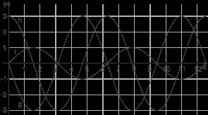 Trigonometrische Funktionen: Vermischte Aufgaben