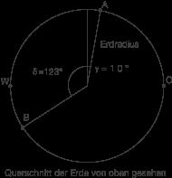 Trigonometrische Funktionen: Gradmaß und Bogenmaß