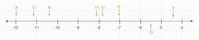 Rationale Zahlen: Ordnen und vergleichen