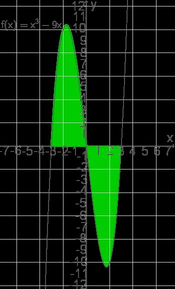 Integralrechnung: Flächeninhalt zwischen Graph und Achse