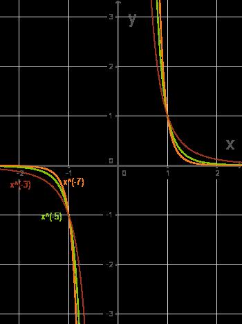 Verschiedene Exponenten: Ganzzahlige Exponenten