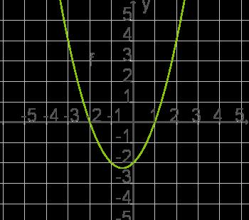 Quadratische Funktionen: Schnittpunkte mit Koordinatenachsen
