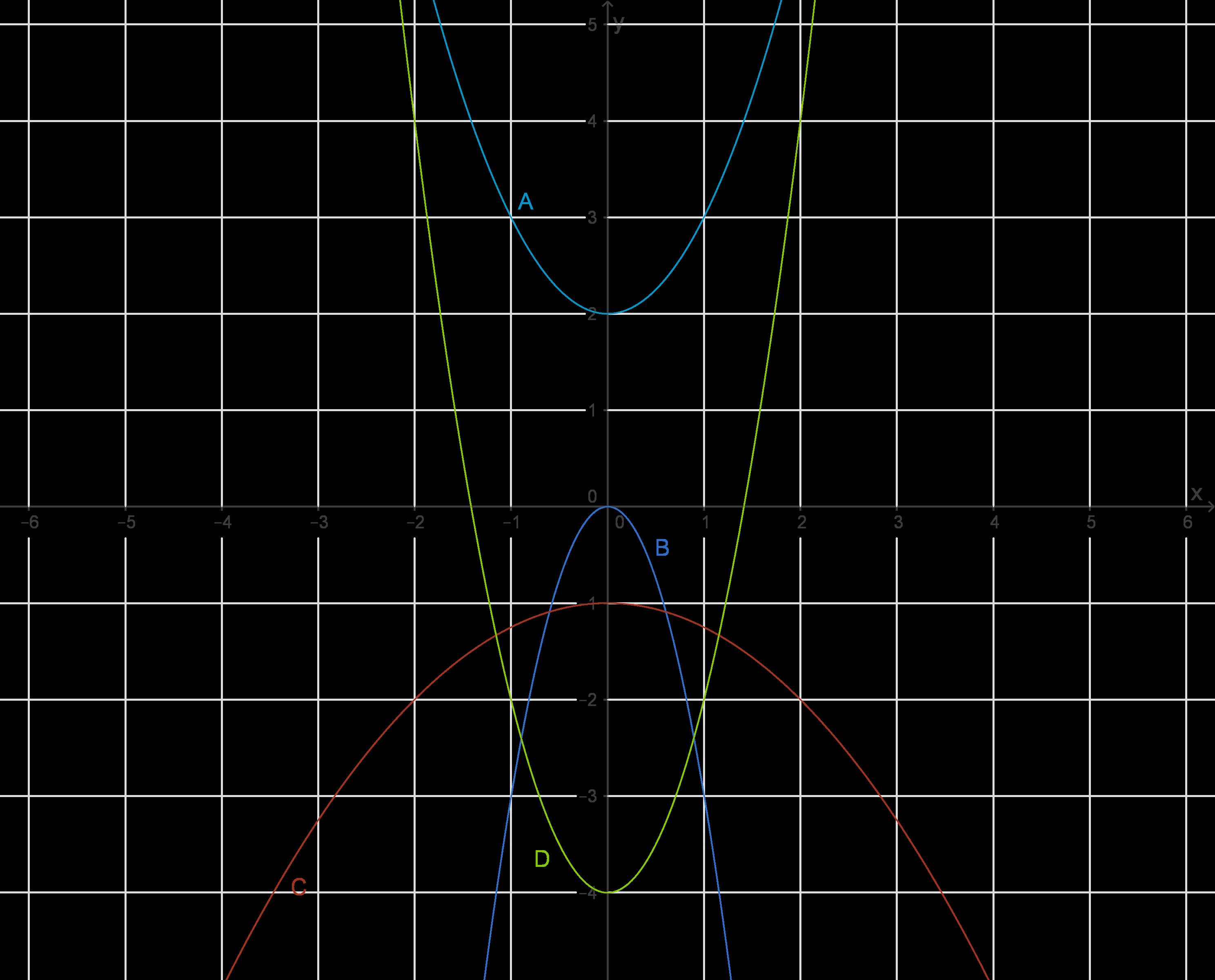 Quadratische Funktionen: Allgemeine Parabelformen