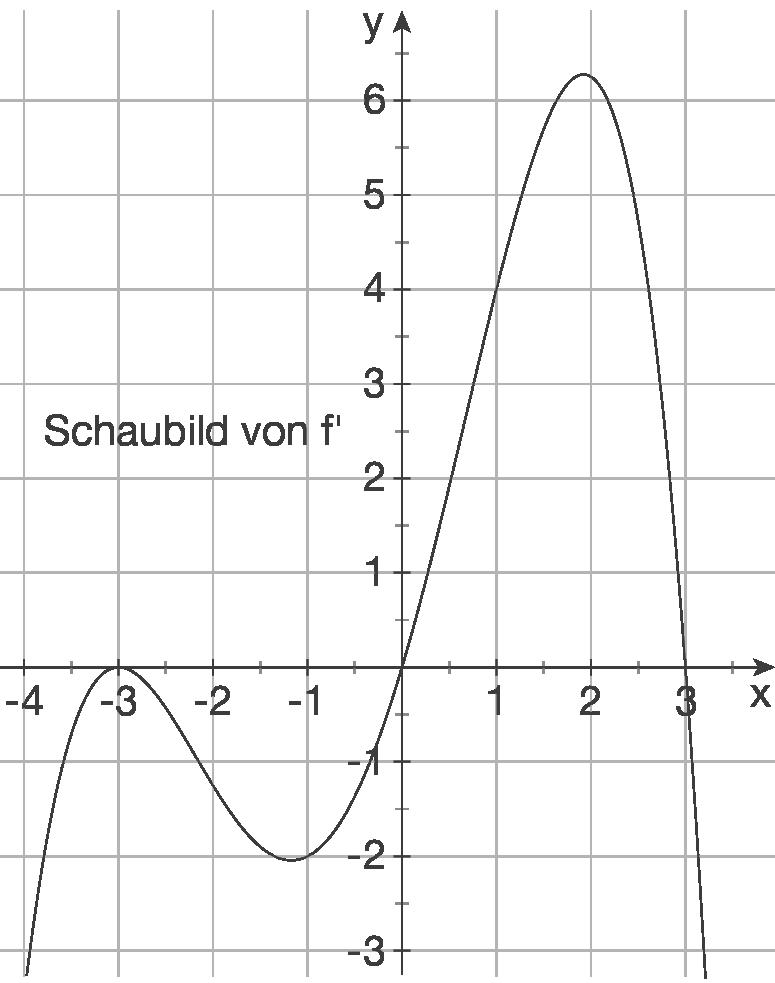 Eigenschaften von Kurven: Ableitung gegeben