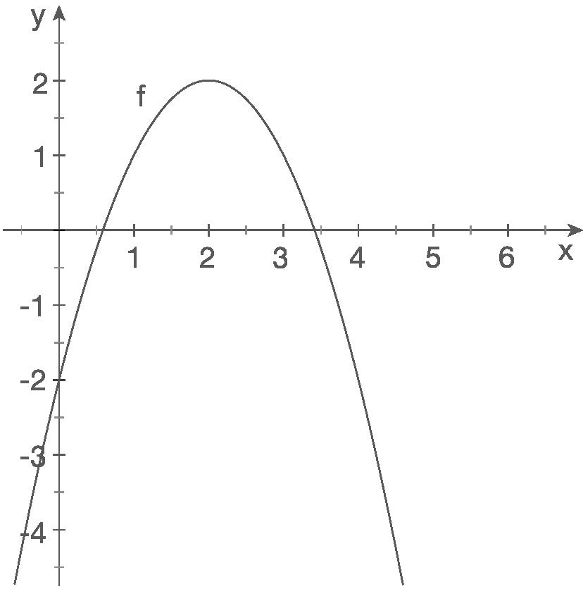Schaubilder von Funktionen zeichnen: Ganzrationale Funktionen