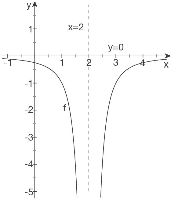 Schaubilder von Funktionen zeichnen: Gebrochenrationale Funktionen