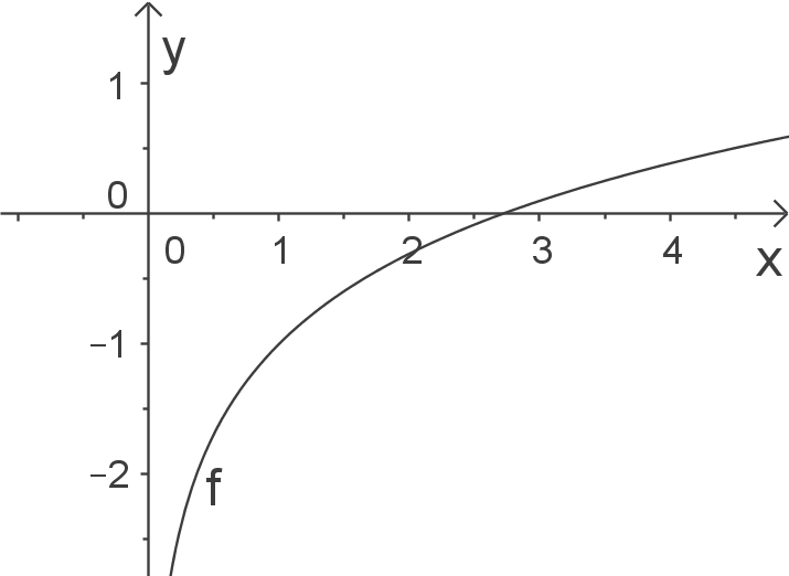 Schaubilder von Funktionen zeichnen: Logarithmusfunktionen