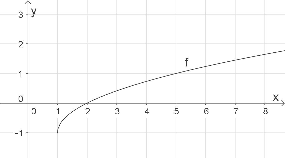 Schaubilder von Funktionen zeichnen: Wurzelfunktionen