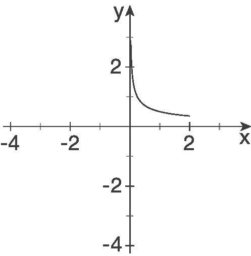 Eigenschaften von Kurven: Graphisches Ableiten