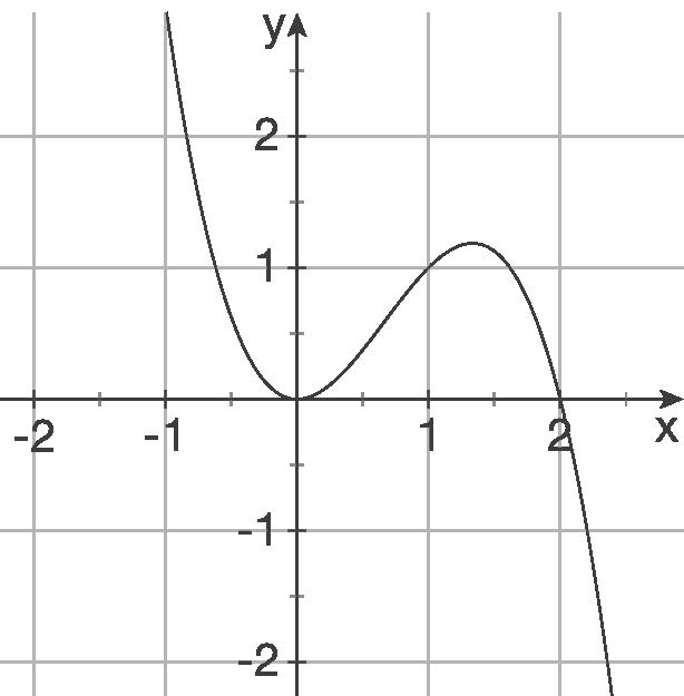 Graphisches Ableiten - Analysis - Mathe - Digitales Schulbuch ...